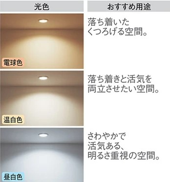 照明の明るさの見本